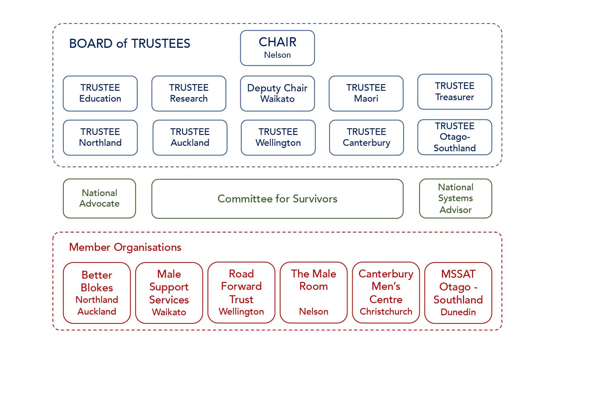 MSSAT Aotearoa Organisation Structure